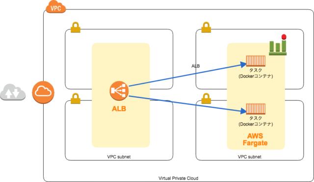 CloudformationでFargateを構築する | DevelopersIO