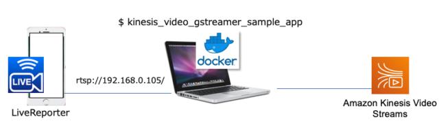 Amazon Kinesis Video Streams] Dockerイメージのプロデューサー