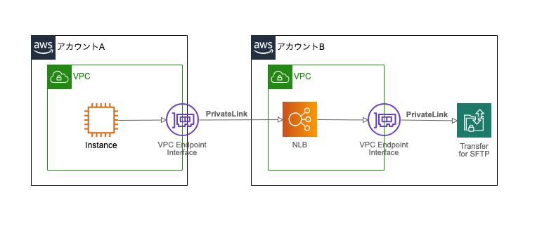 アップデート]Transfer for SFTP が PrivateLink に対応したので
