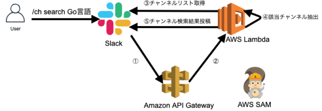 Slack /ch command構成