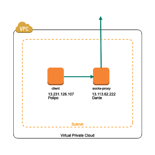 Polipoを使用してHTTPリクエストをSOCKSプロキシサーバーへ