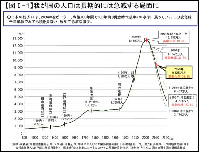 国土交通省国土計画局の資料にあるグラフ。タイトル:[我が国の人口は長期的に急減する局面に。]日本の総人口は、2004年をピークに、今後100年間で100年前(明治時代後半)の水準に戻っていく。この変化は、1000年単位でみても類を見ない、極めて急激な減少。