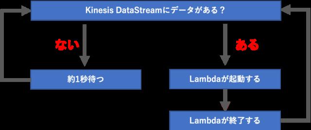 Kinesis DataStreamとLambdaの起動関係性