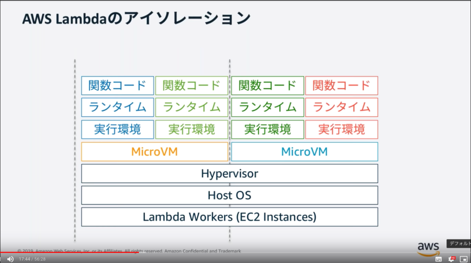【AWS Black Belt Online Seminar】AWS Lambda Part4より AWS Lambdaのアイソレーション