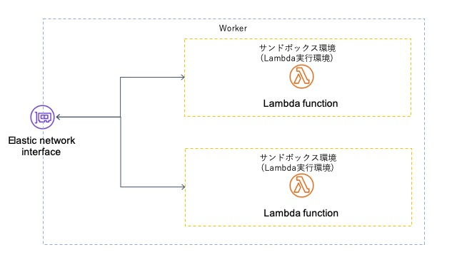 Workerとサンドボックス環境の関連