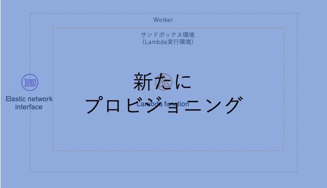 Workerとサンドボックス環境のプロビジョニング