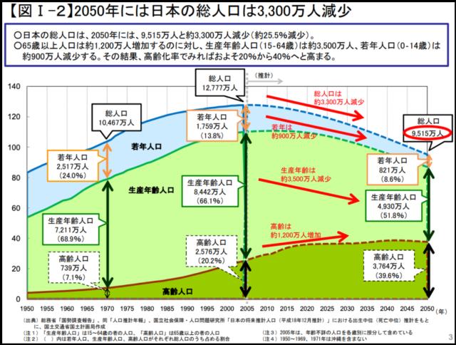国土交通省国土計画局の資料にあるグラフ。タイトル:[2050年には日本の総人口は3300万人減少。]日本の生産年齢人口(16から64才)が、今後100年で半分程度になることを示すグラフ。