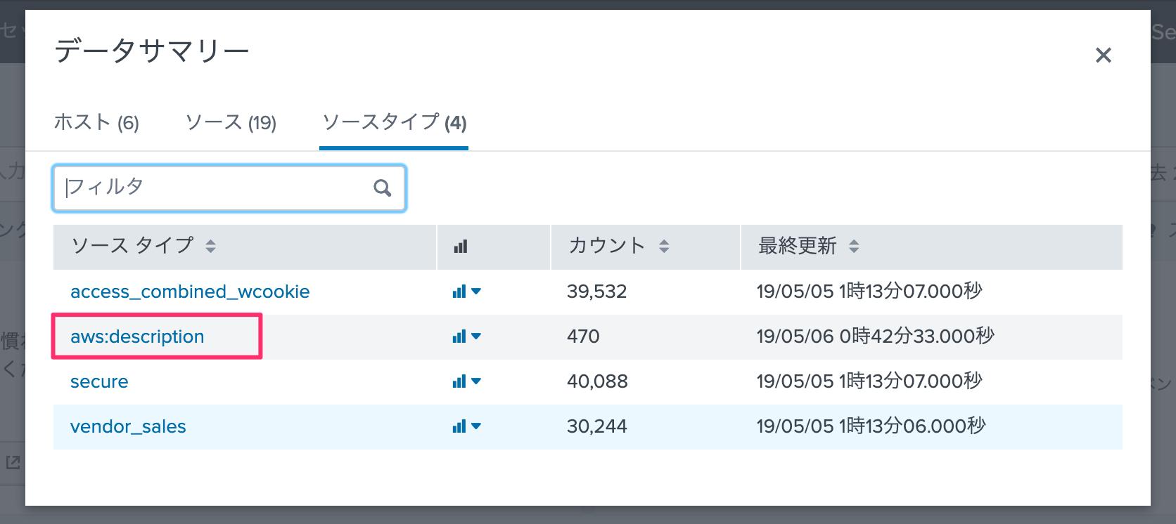 SplunkのAWS統合サービス「Splunk App for AWS」を試してみた