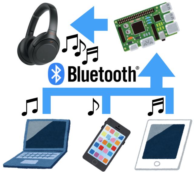 984bfdc249 Bluetoothヘッドホンへ、複数の送信元デバイス(スマホ、タブレット等)から、Bluetooth経由で同時に音声を流せるようになる