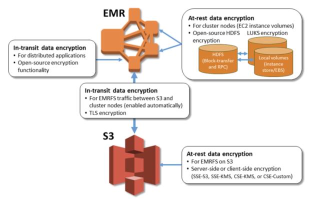 emr encryption