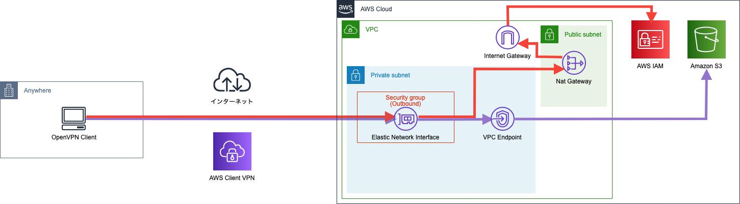 プライベートネットワーク経由でAWS S3にアクセスする7つのアーキテクチャの紹介