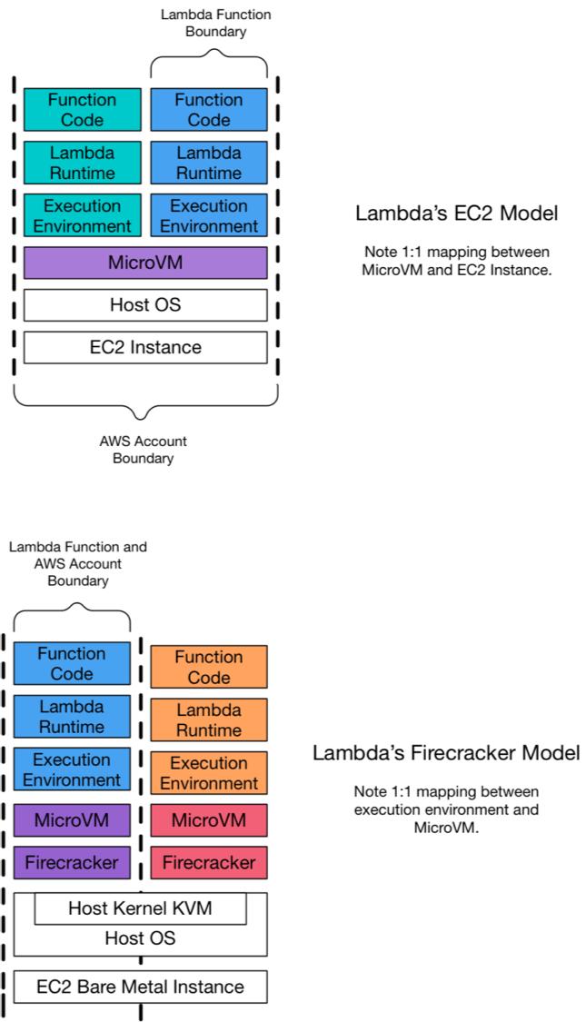 Lambda実行環境の対比 EC2モデルとFirecrackerモデル