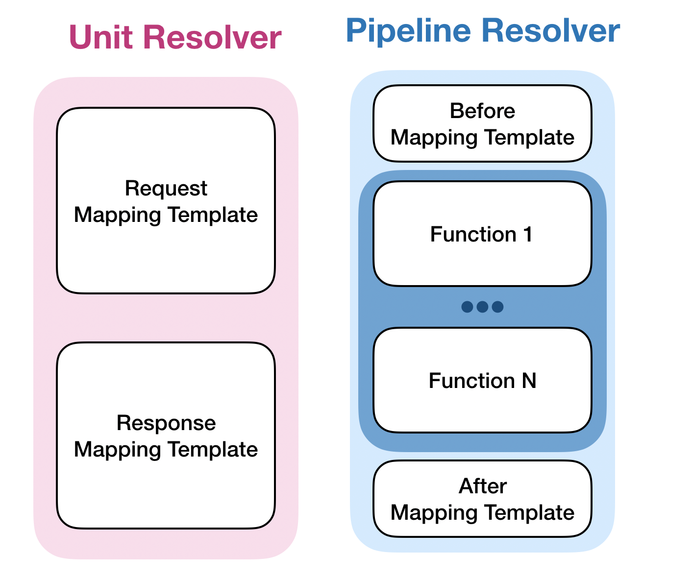 appsync-resolver-types