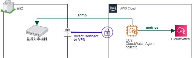 オンプレのネットワーク機器のメトリクスをCloudWatchで表示する