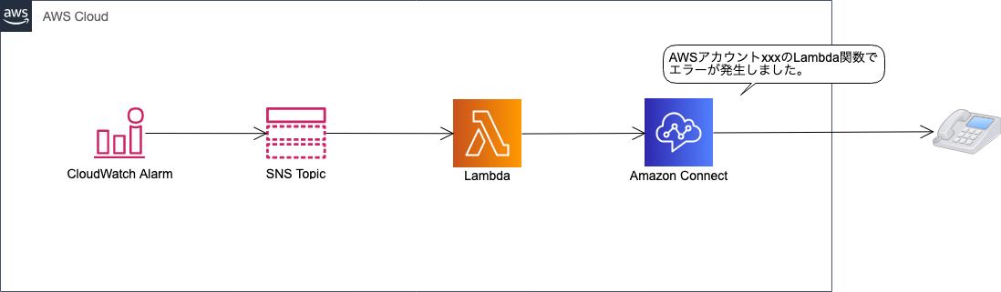 CloudWatchのアラームをAmazon Connectで電話通知するAWS構成図