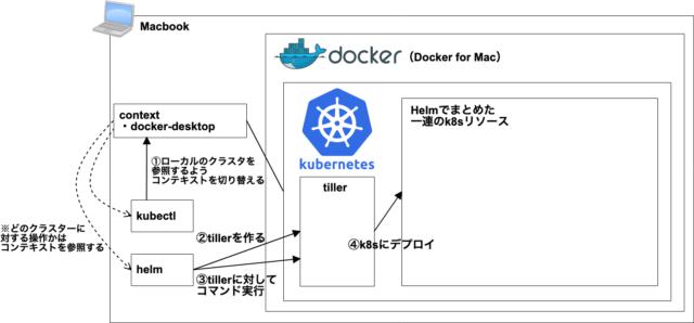 k8s]ローカルのMac環境でHelmを使ってKubernetesの環境を構築