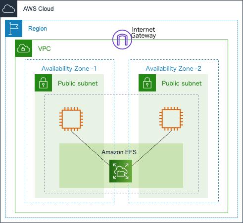 AWS再入門 Amazon Elastic File System編 | DevelopersIO