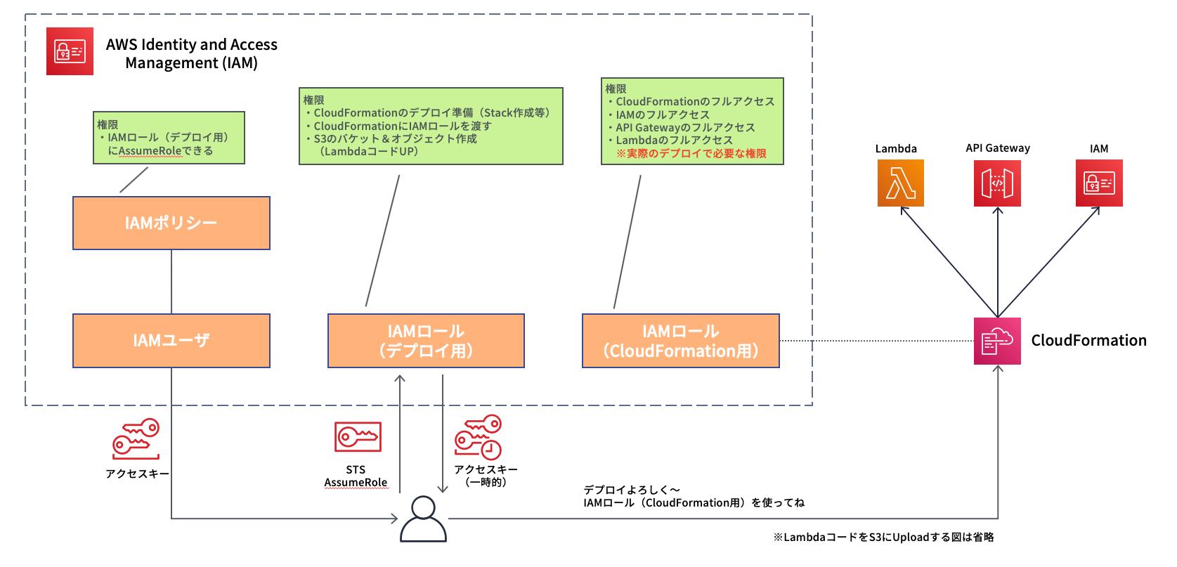 AssumeRoleを活用してデプロイする概要図