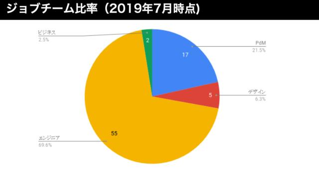CX事業本部のロールの割合