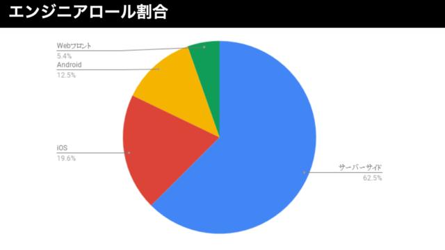 CX事業本部のエンジニアロールの割合