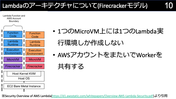 Lambdaのアーキテクチャ(Firecracker)