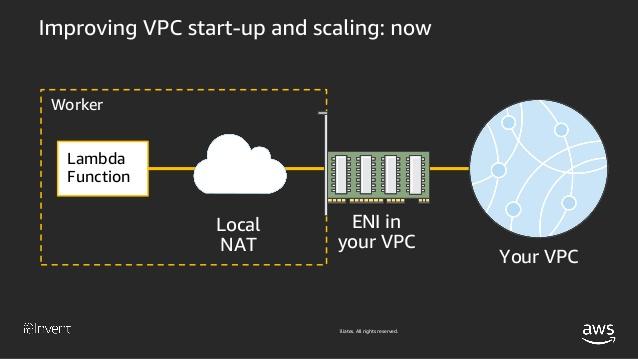VPC Lambdaの旧アーキテククチャ2