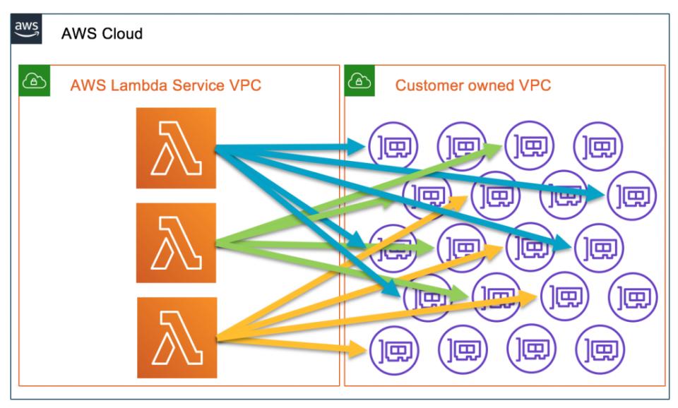 VPC Lambdaの旧アーキテクチャ