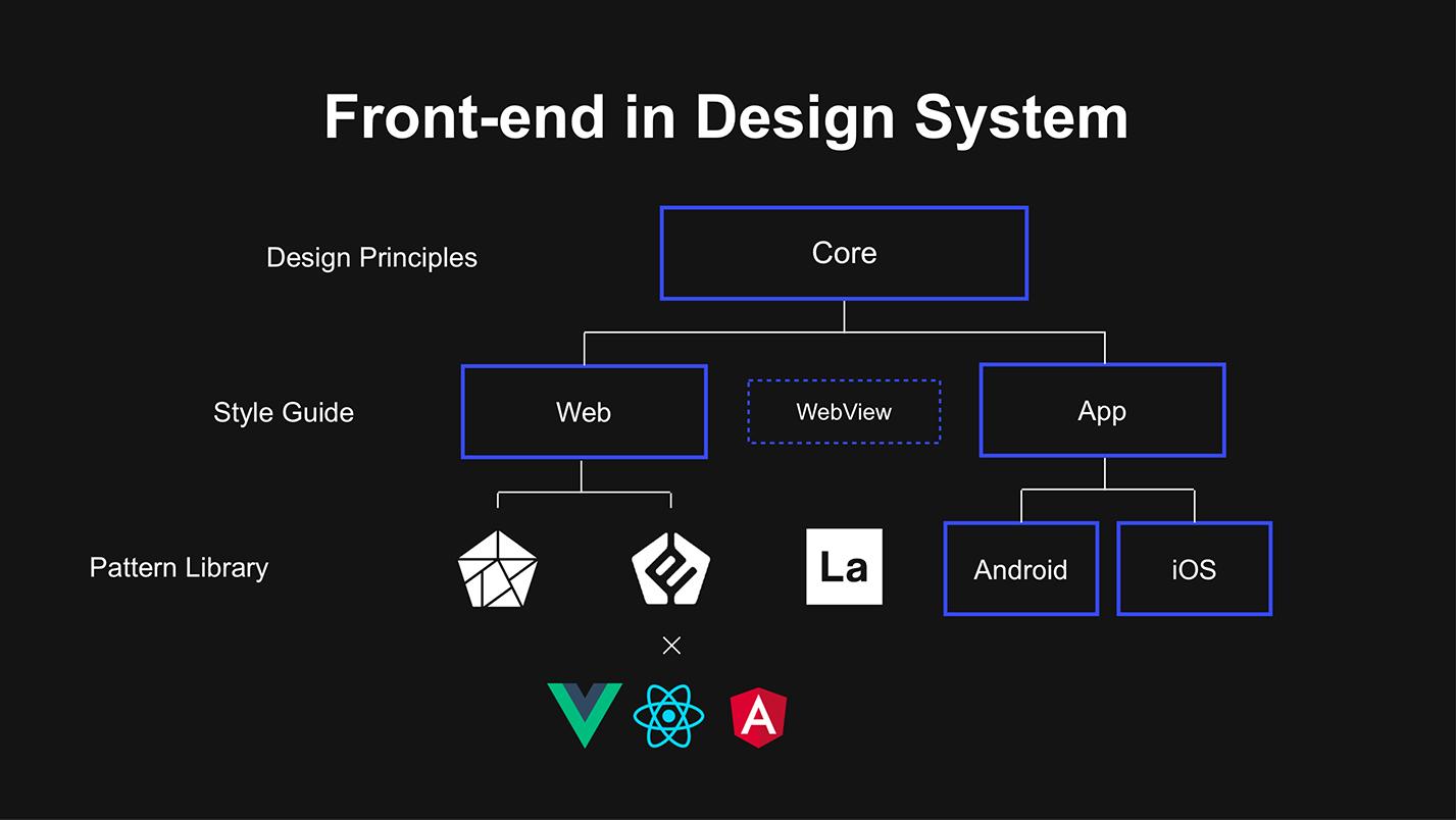[レポート]  デザインシステムにおけるフロントエンド #linedevday_report