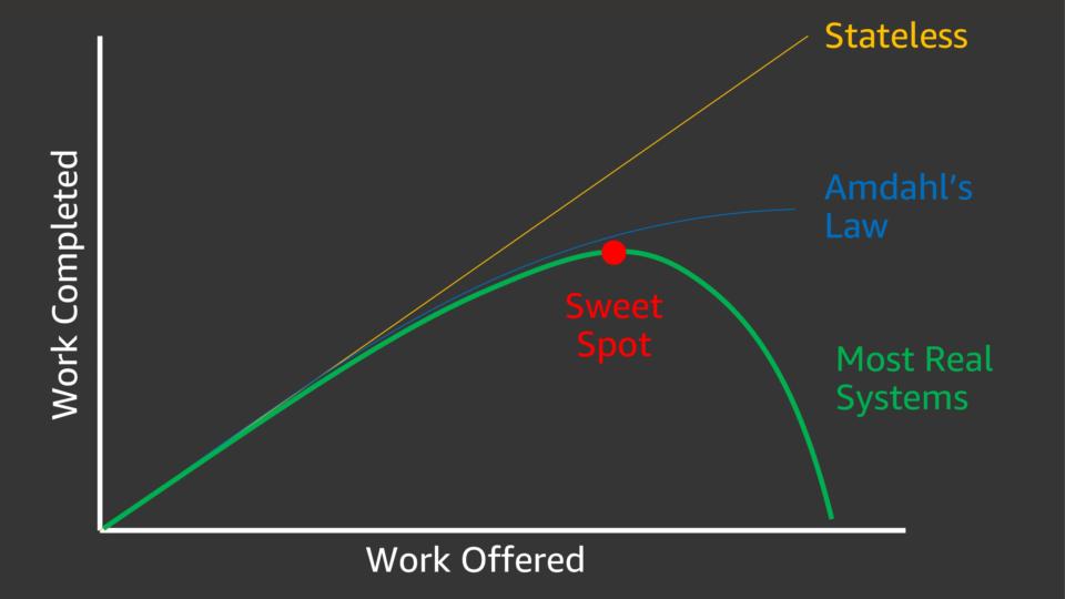 分散システムのスループット例