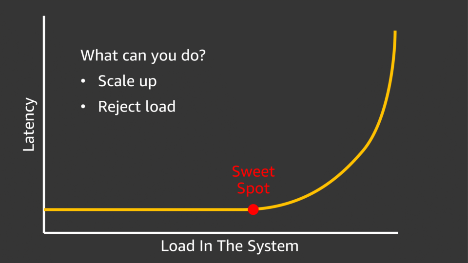 分散システムのSweetスポット