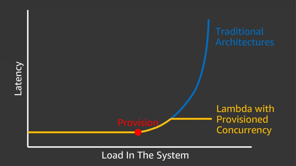Lambdaと従来型アーキテクチャのレイテンシーモデルの違い
