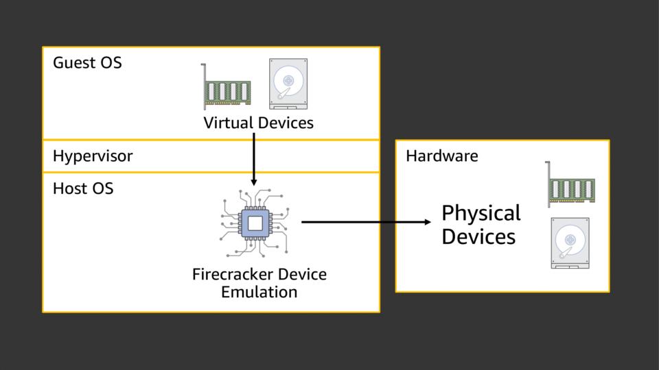 Firecrackerによるデバイス仮想化