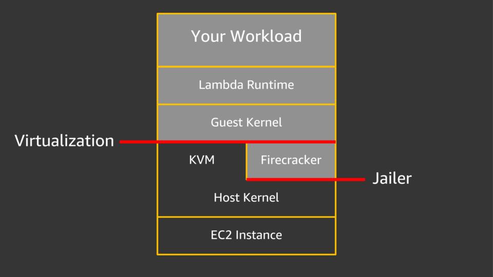 Lambda実行環境のセキュリティ分離