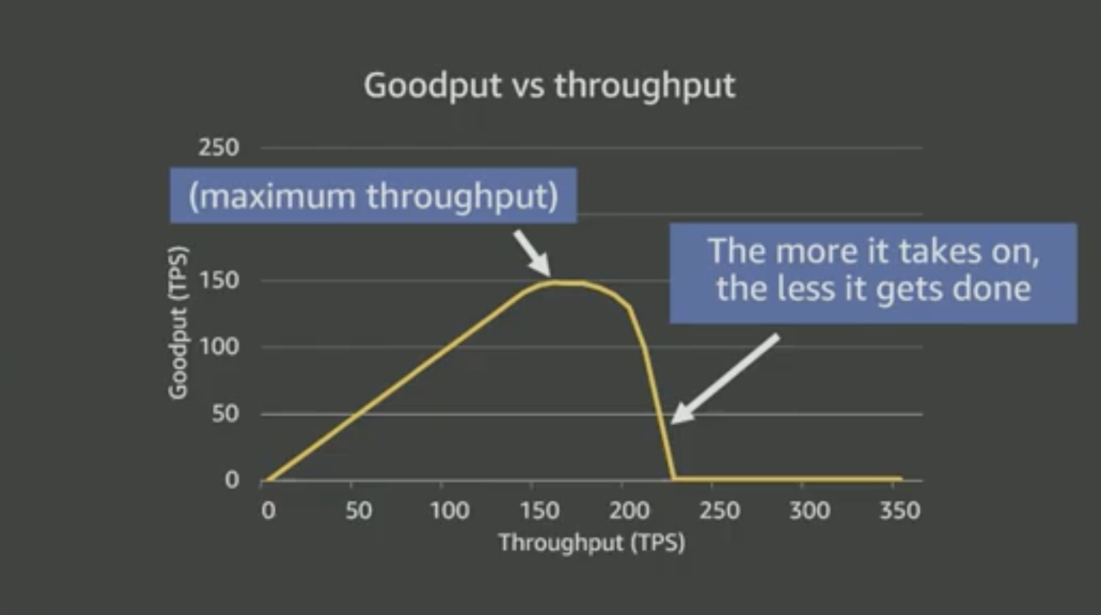 goodput-throughput