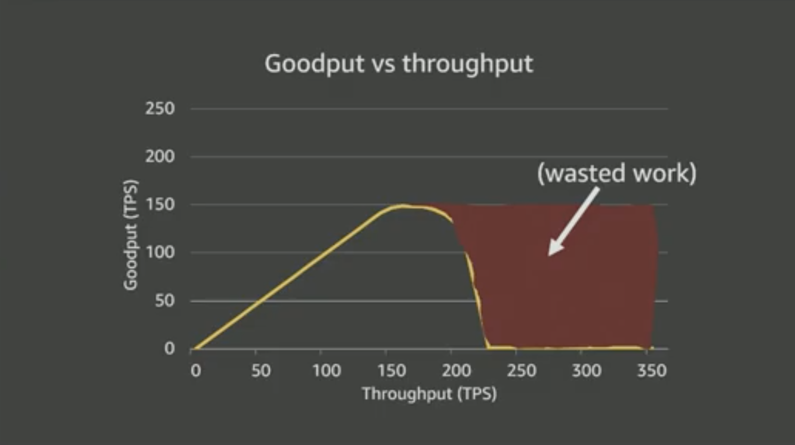 goodput-waste