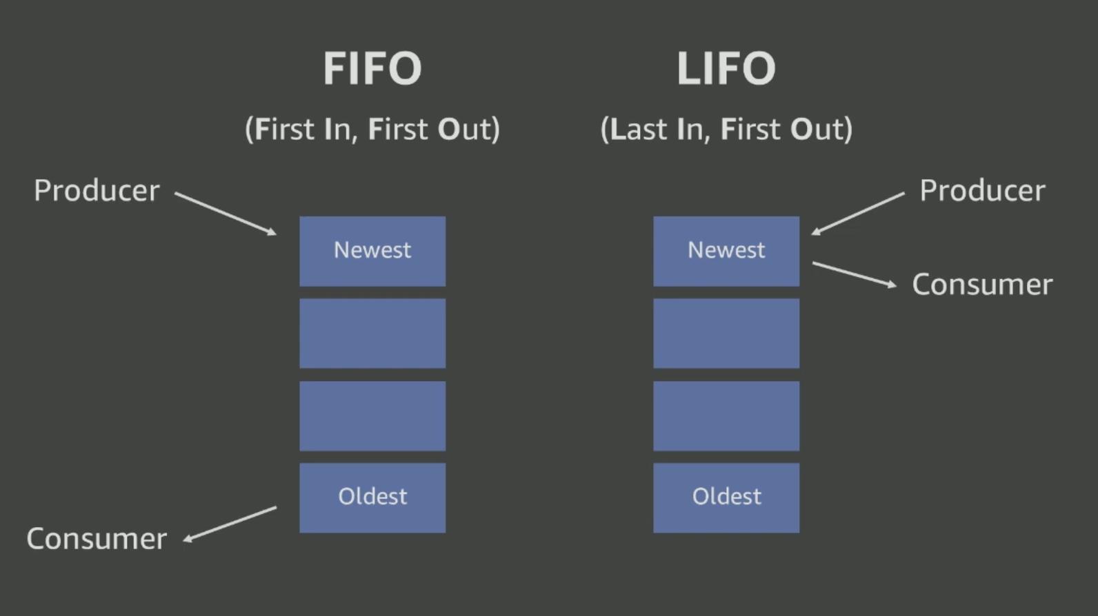 fifo-lifo