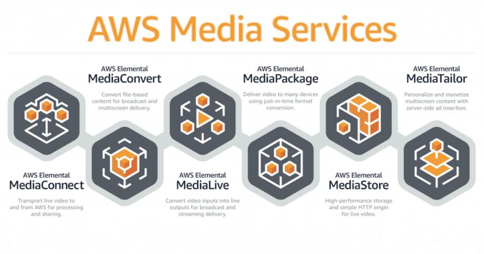 [初心者向け] AWS MediaServices の役割をライブ配信ワークフローと照らし合わせながら理解する