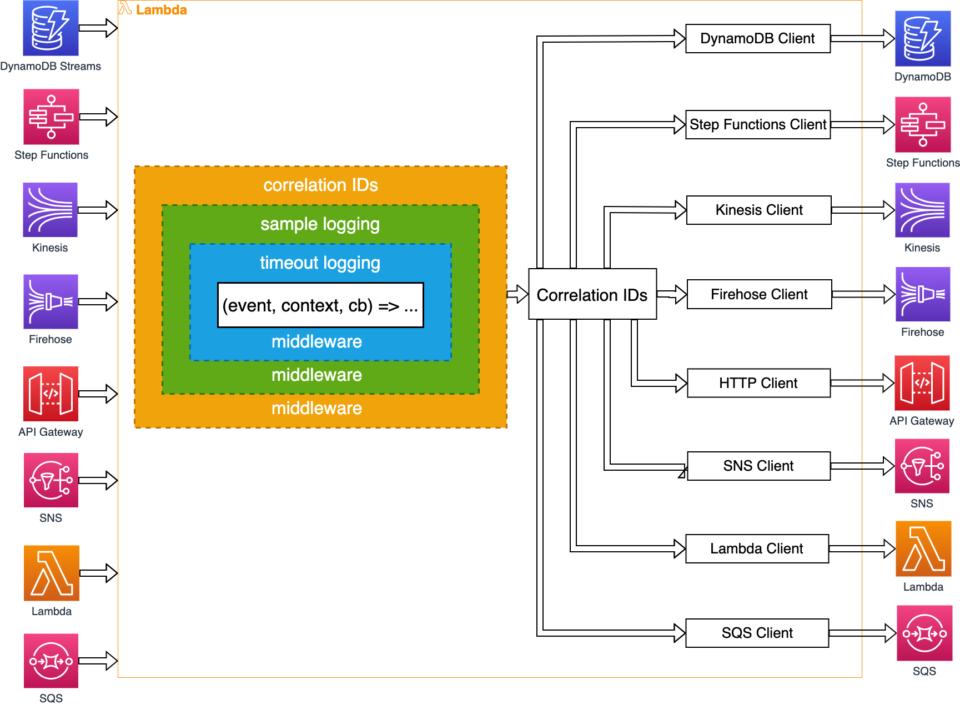 DAZN Lambda Powertoolsのアーキテクチャ概要