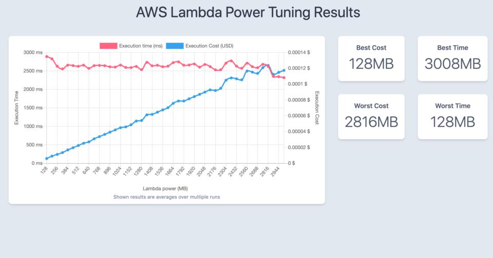 外部APIをコールする処理に対するAWS Lambda Power Tuningの実行結果