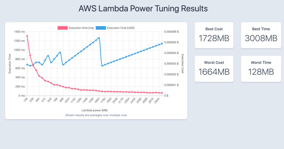 CPUバウンドな処理に対するAWS Lambda Power Tuningの実行結果