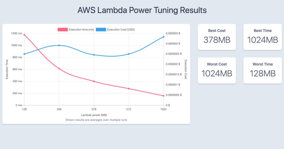 AWS Lambda Power Tuningの実行結果