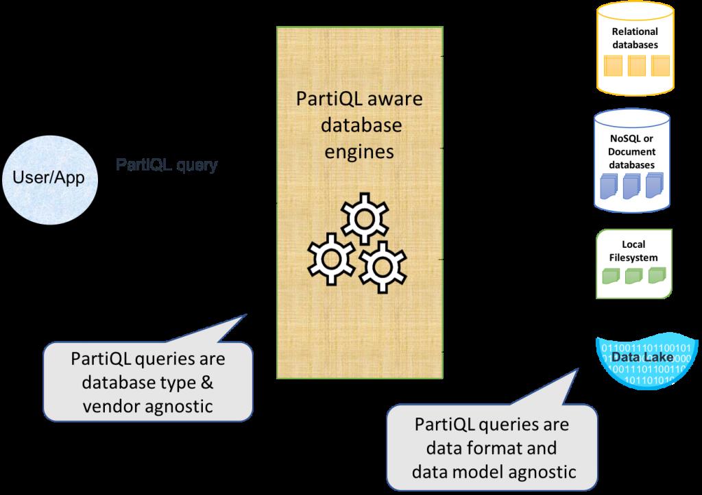 partiql-basic-schema