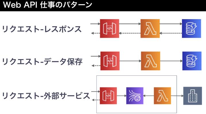 https://cdn-ssl-devio-img.classmethod.jp/wp-content/uploads/2019/12/web_api_job.png