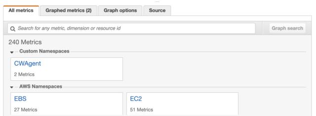 Custom metrics in CloudWatch