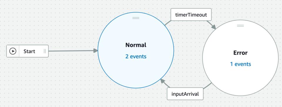 aws_iot_event_temperature_detector_model