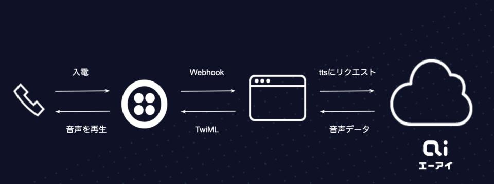 Twilio Programmable VoiceとAITalk Web APIの連携