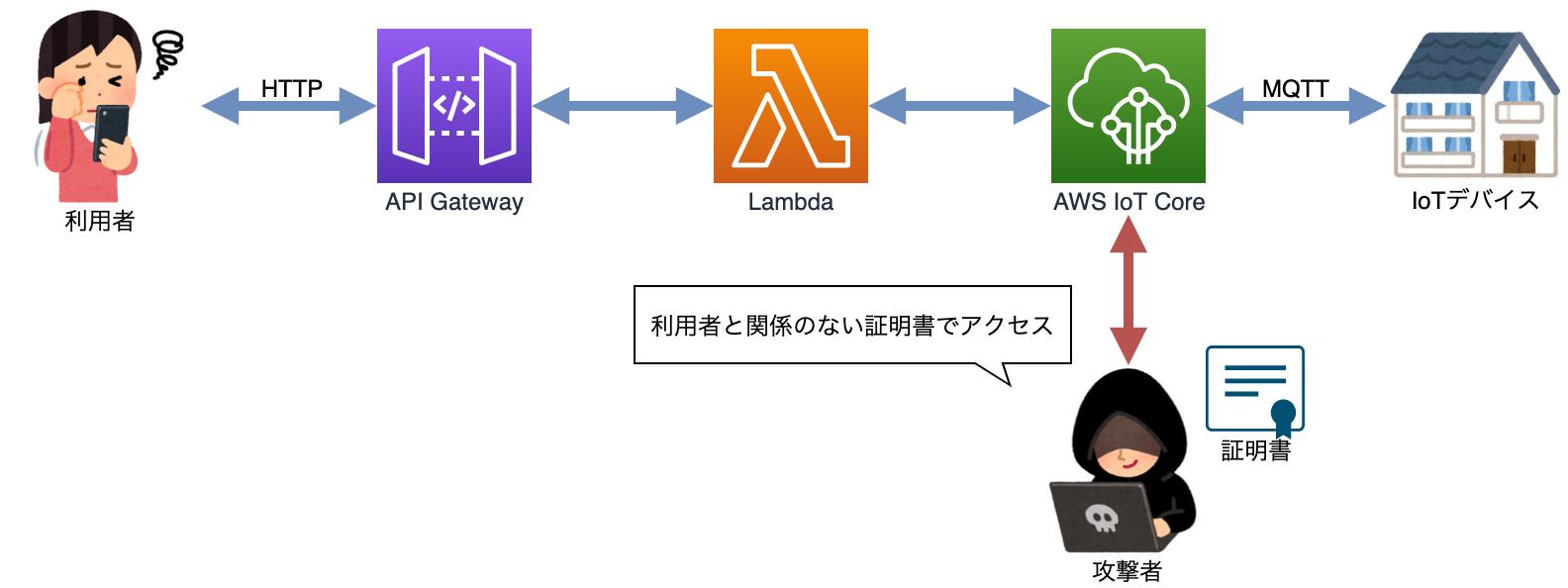 AWS IoT Core 攻撃