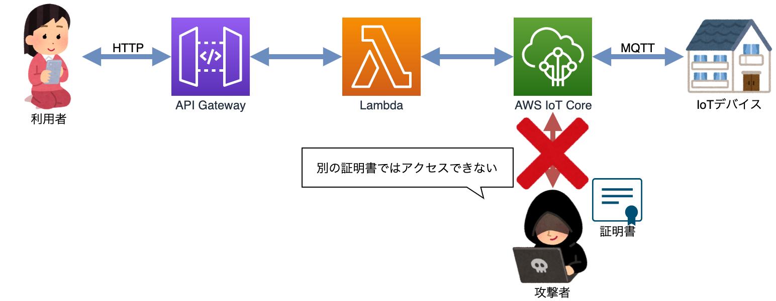 AWS IoT Core ブロック