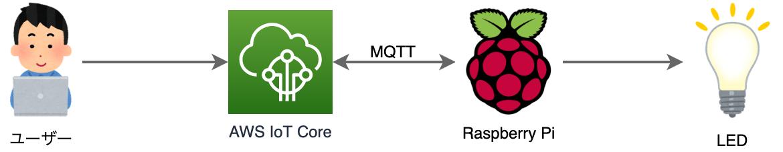 Raspberry Pi & AWS IoT Core