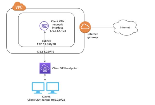 access2internet